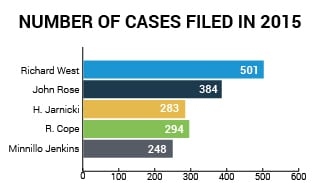 Cases Filed 2015